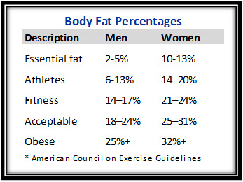 body-fat-percentages-1