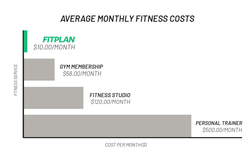 Fitplan is Affordable